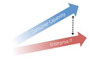 Consumer vs Enterprise capability